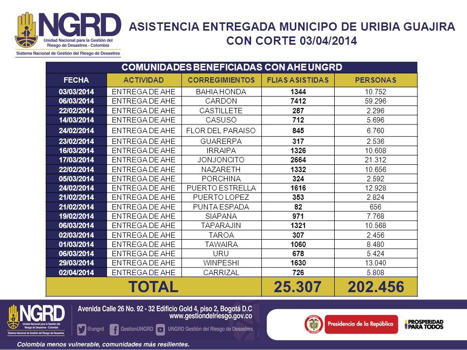 ASISTENCIA ENTREGADA MUNICIPO DE URIBIA GUAJIRA CON CORTE 03/04/2014 COMUNIDADES BENEFICIADAS CON AHE UNGRD FECHAACTIVIDADCORREGIMIENTOSFLIAS ASISTIDA
