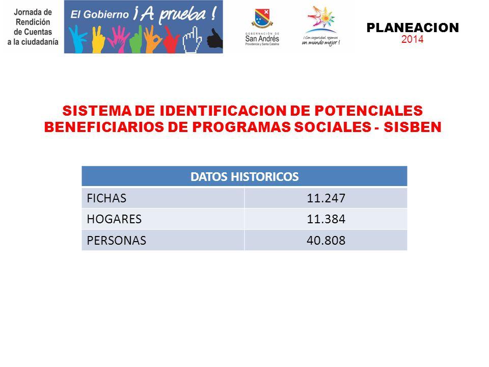 PLANEACION 2014 SISTEMA DE IDENTIFICACION DE POTENCIALES BENEFICIARIOS DE PROGRAMAS SOCIALES - SISBEN DATOS HISTORICOS FICHAS11.247 HOGARES11.384 PERSONAS40.808
