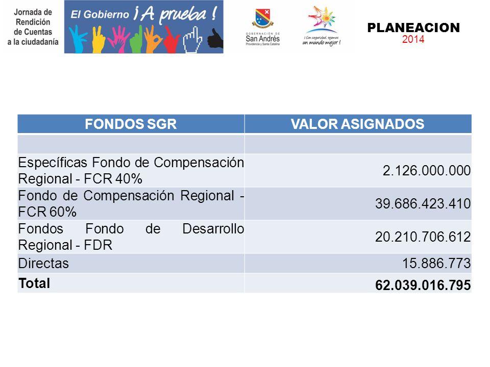 PLANEACION 2014 FONDOS SGRVALOR ASIGNADOS Específicas Fondo de Compensación Regional - FCR 40% 2.126.000.000 Fondo de Compensación Regional - FCR 60%