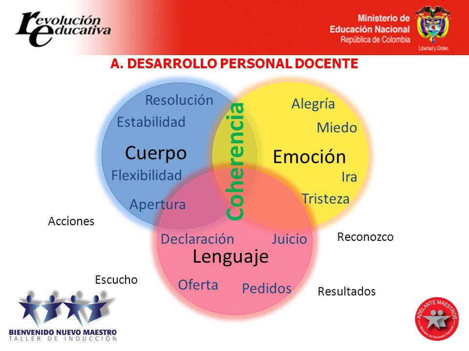 A. DESARROLLO PERSONAL DOCENTE Emoción Cuerpo Lenguaje Coherencia Resolución Estabilidad Flexibilidad Apertura Miedo Alegría Ira Tristeza Declaración