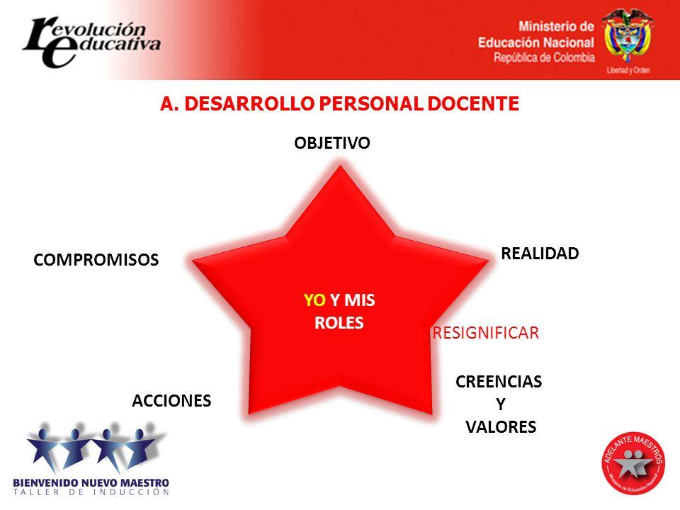 A. DESARROLLO PERSONAL DOCENTE YO Y MIS ROLES YO Y MIS ROLES OBJETIVO COMPROMISOS REALIDAD CREENCIAS Y VALORES ACCIONES RESIGNIFICAR