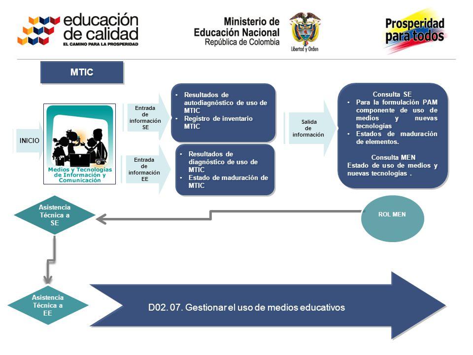 Asistencia Técnica a SE Consulta SE Para la formulación PAM componente de uso de medios y nuevas tecnologíasPara la formulación PAM componente de uso
