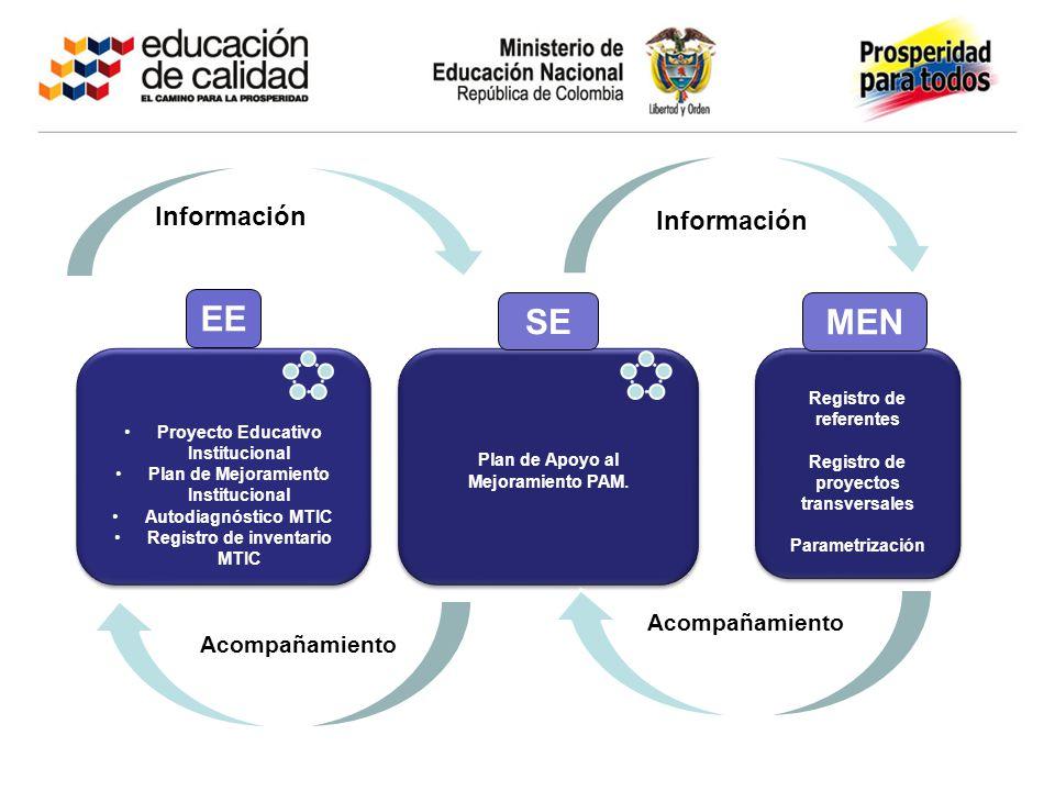 Proyecto Educativo Institucional Plan de Mejoramiento Institucional Autodiagnóstico MTIC Registro de inventario MTIC Proyecto Educativo Institucional