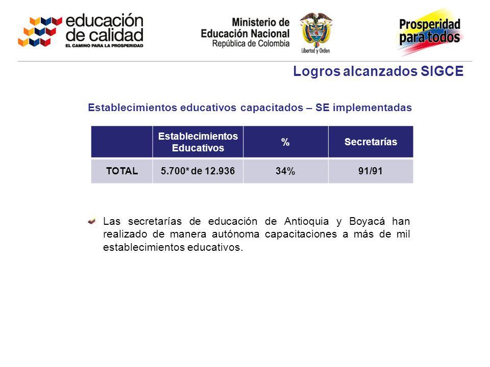 Establecimientos Educativos %Secretarías TOTAL5.700* de 12.93634%91/91 2011 Logros alcanzados SIGCE Establecimientos educativos capacitados – SE imple