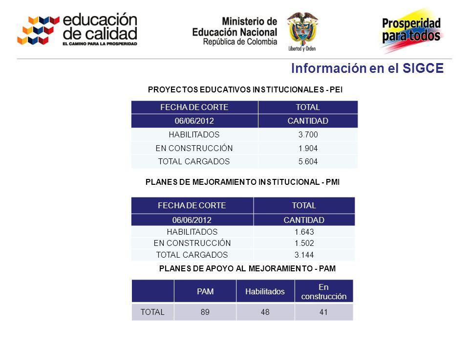 PROYECTOS EDUCATIVOS INSTITUCIONALES - PEI PLANES DE MEJORAMIENTO INSTITUCIONAL - PMI FECHA DE CORTETOTAL 06/06/2012CANTIDAD HABILITADOS3.700 EN CONST