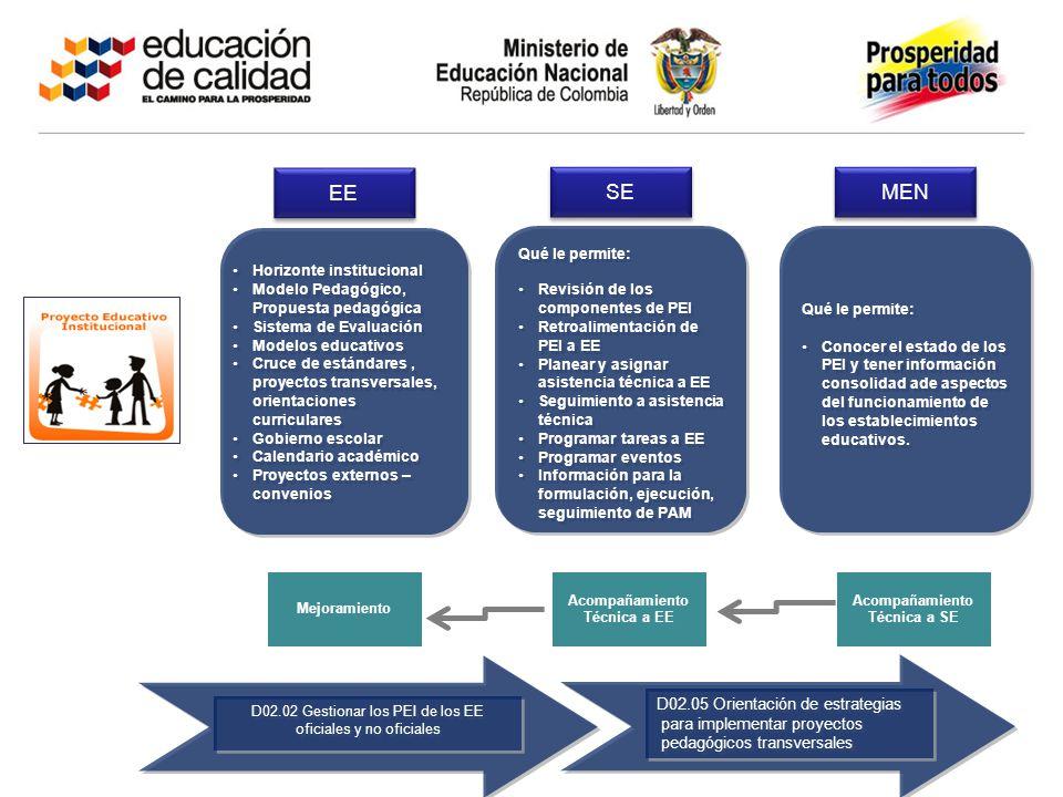Qué le permite: Revisión de los componentes de PEIRevisión de los componentes de PEI Retroalimentación de PEI a EERetroalimentación de PEI a EE Planea