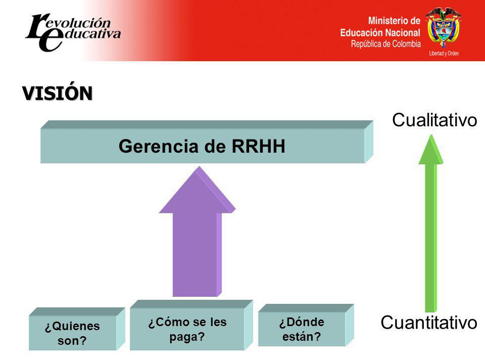 Ministerio de Educación Nacional República de Colombia VISIÓN ¿Quienes son? ¿Cómo se les paga? ¿Dónde están? Cuantitativo Cualitativo Gerencia de RRHH