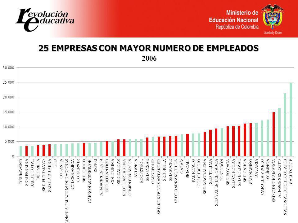 Ministerio de Educación Nacional República de Colombia 25 EMPRESAS CON MAYOR NUMERO DE EMPLEADOS