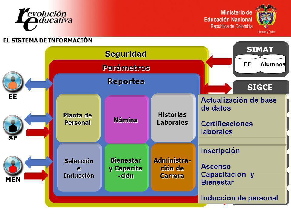 Ministerio de Educación Nacional República de Colombia EL SISTEMA DE INFORMACIÓN Seguridad Parámetros Reportes Planta de Personal Selección e Inducció