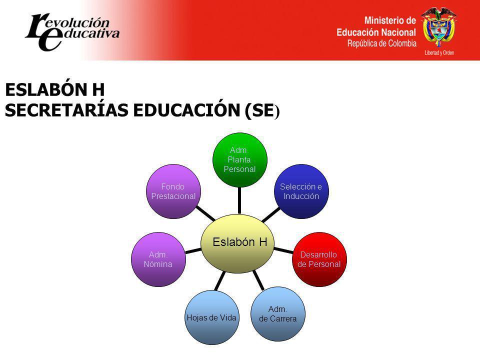 Ministerio de Educación Nacional República de Colombia ESLABÓN H SECRETARÍAS EDUCACIÓN (SE ) Selección e Inducción Adm. Planta Personal Hojas de Vida