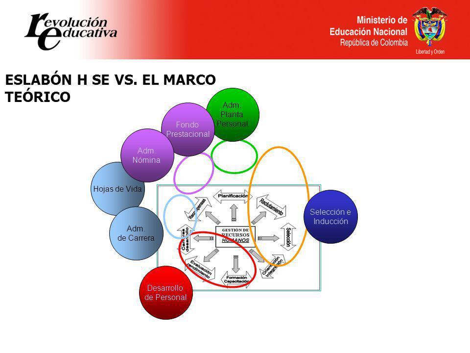 Ministerio de Educación Nacional República de Colombia ESLABÓN H SE VS. EL MARCO TEÓRICO Selección e Inducción Hojas de Vida Adm. Planta Personal Desa