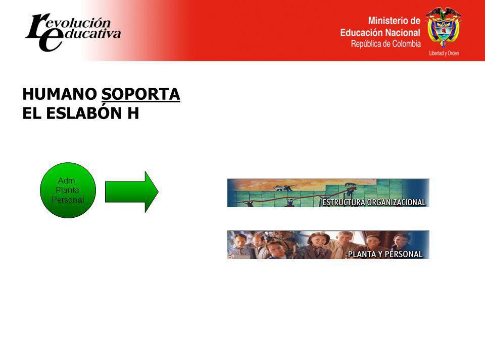 Ministerio de Educación Nacional República de Colombia HUMANO SOPORTA EL ESLABÓN H Adm. Planta Personal