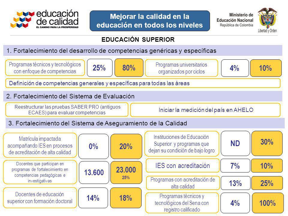 Matrícula impactada acompañando IES en procesos de acreditación de alta calidad 20% 30% Instituciones de Educación Superior y programas que dejan su c