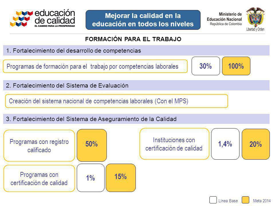 50% Programas con registro calificado Línea BaseMeta 2014 Instituciones con certificación de calidad 1,4% 20% FORMACIÓN PARA EL TRABAJO Mejorar la cal