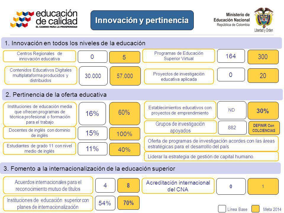 Innovación y pertinencia Centros Regionales de innovación educativa 0 Programas de Educación Superior Virtual 164 5 300 60% Instituciones de educación