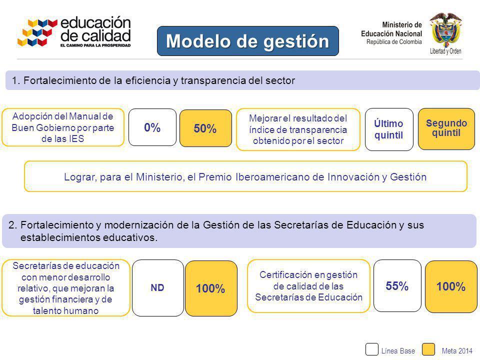 Modelo de gestión Secretarías de educación con menor desarrollo relativo, que mejoran la gestión financiera y de talento humano ND Adopción del Manual