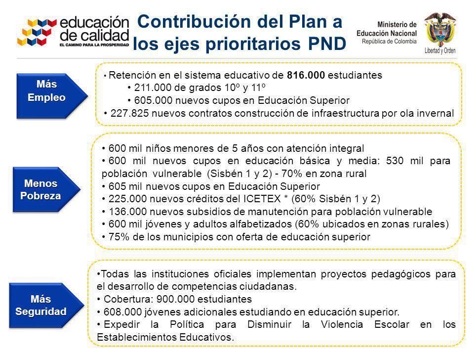 Contribución del Plan a los ejes prioritarios PND 600 mil niños menores de 5 años con atención integral 600 mil nuevos cupos en educación básica y med