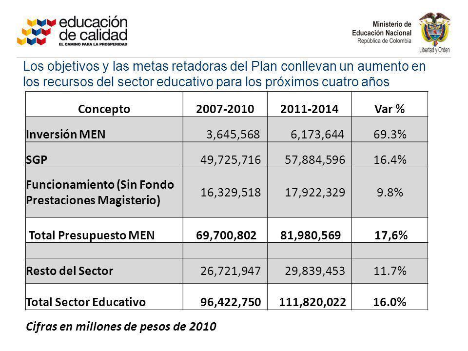 Los objetivos y las metas retadoras del Plan conllevan un aumento en los recursos del sector educativo para los próximos cuatro años Concepto2007-2010