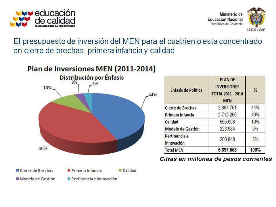 Cifras en millones de pesos corrientes El presupuesto de inversión del MEN para el cuatrienio esta concentrado en cierre de brechas, primera infancia