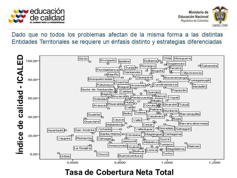 Tasa de Cobertura Neta Total Índice de calidad - ICALED Dado que no todos los problemas afectan de la misma forma a las distintas Entidades Territoria