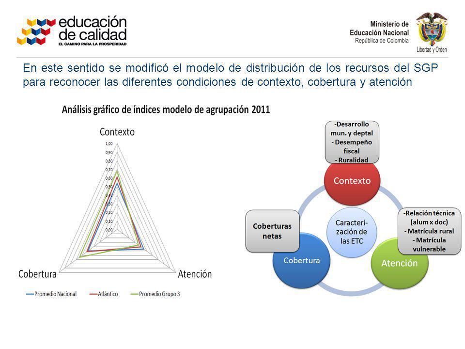 En este sentido se modificó el modelo de distribución de los recursos del SGP para reconocer las diferentes condiciones de contexto, cobertura y atenc