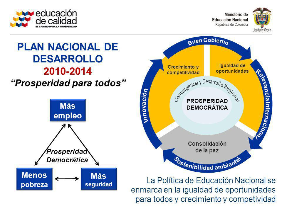 Crecimiento y competitividad Igualdad de oportunidades Consolidación de la paz PROSPERIDAD DEMOCRÁTICA PLAN NACIONAL DE DESARROLLO 2010-2014 Prosperid