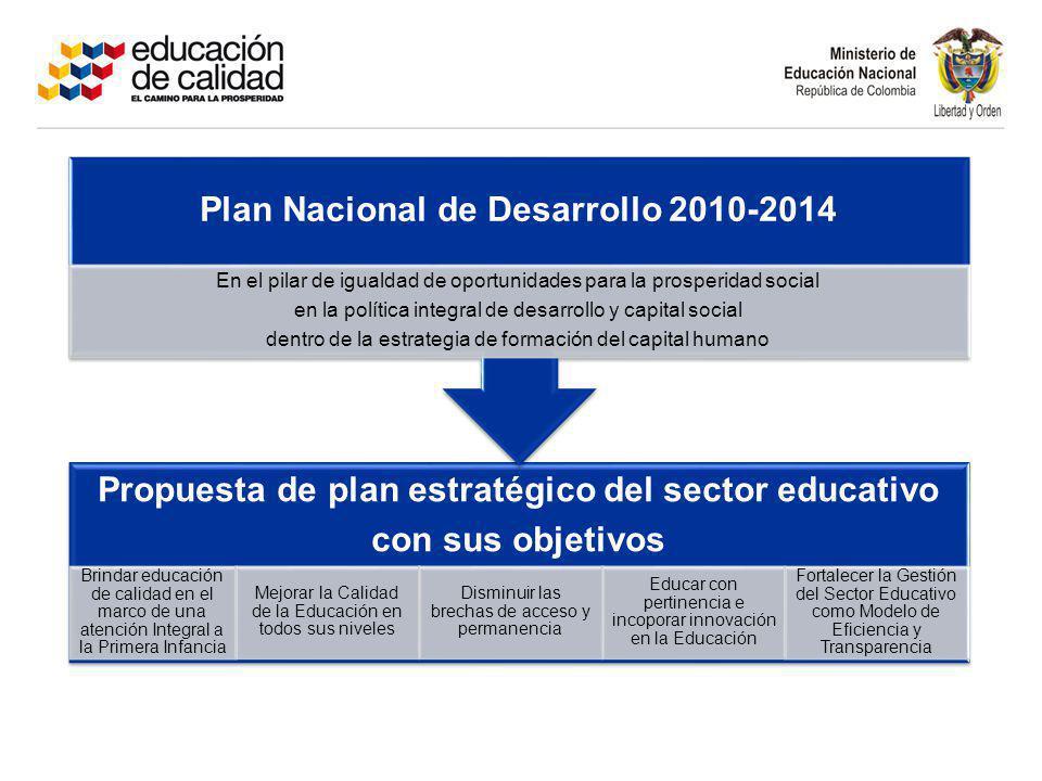 Propuesta de plan estratégico del sector educativo con sus objetivos Brindar educación de calidad en el marco de una atención Integral a la Primera In
