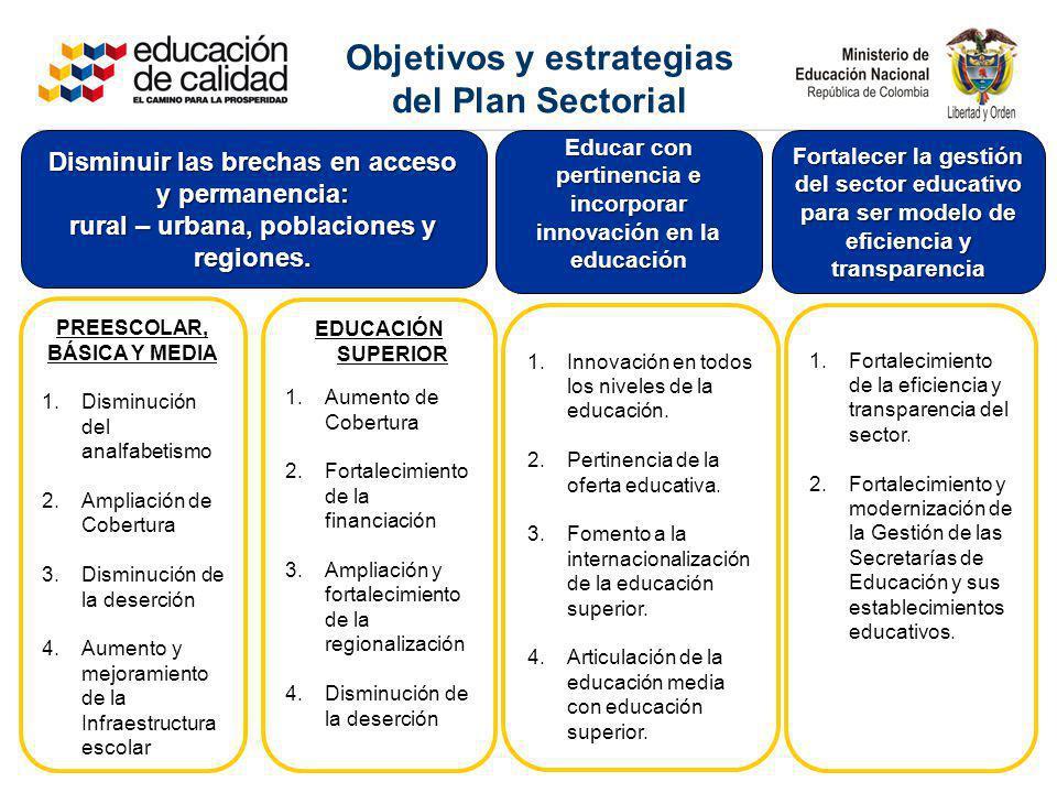 PREESCOLAR, BÁSICA Y MEDIA 1.Disminución del analfabetismo 2.Ampliación de Cobertura 3.Disminución de la deserción 4.Aumento y mejoramiento de la Infr