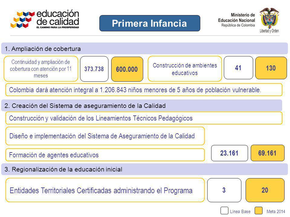 1. Ampliación de cobertura Línea BaseMeta 2014 23.161 69.161 2. Creación del Sistema de aseguramiento de la Calidad 3. Regionalización de la educación