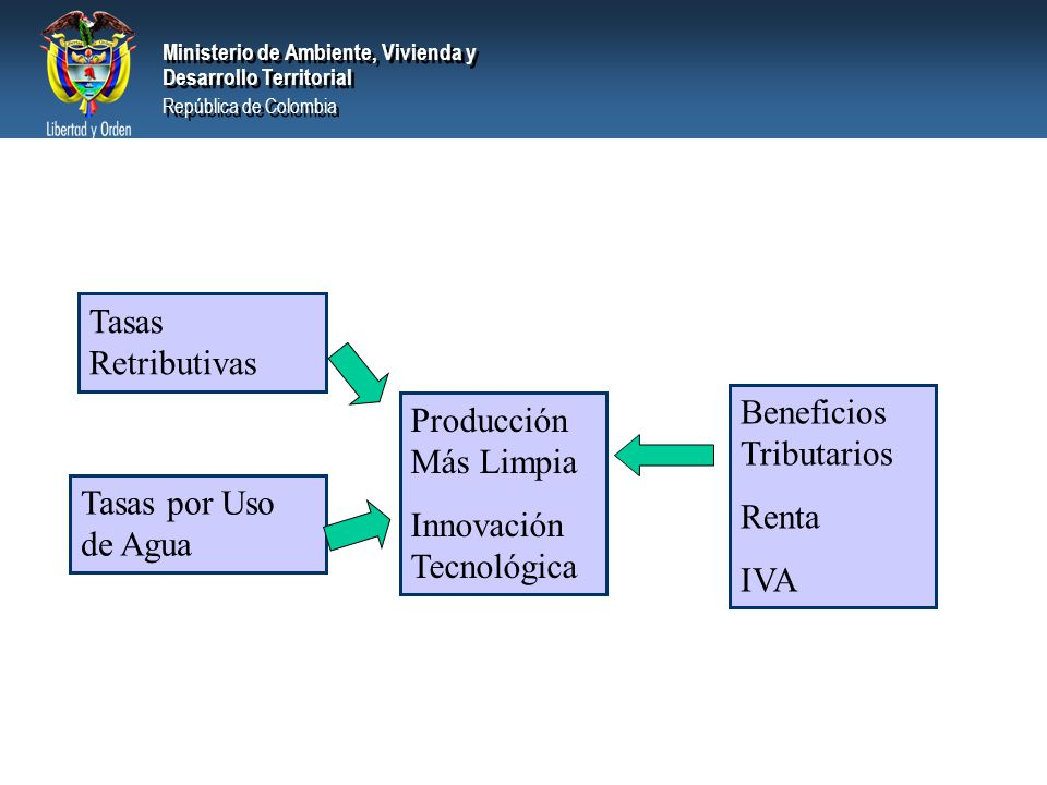 Ministerio de Ambiente, Vivienda y Desarrollo Territorial República de Colombia Ministerio de Ambiente, Vivienda y Desarrollo Territorial República de Colombia Tasas Retributivas Tasas por Uso de Agua Beneficios Tributarios Renta IVA Producción Más Limpia Innovación Tecnológica