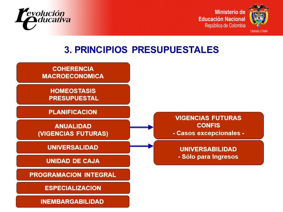 COHERENCIA MACROECONOMICA HOMEOSTASIS PRESUPUESTAL PLANIFICACION ANUALIDAD (VIGENCIAS FUTURAS) UNIVERSALIDAD UNIDAD DE CAJA PROGRAMACION INTEGRAL ESPECIALIZACION INEMBARGABILIDAD UNIVERSABILIDAD - Sólo para Ingresos 3.