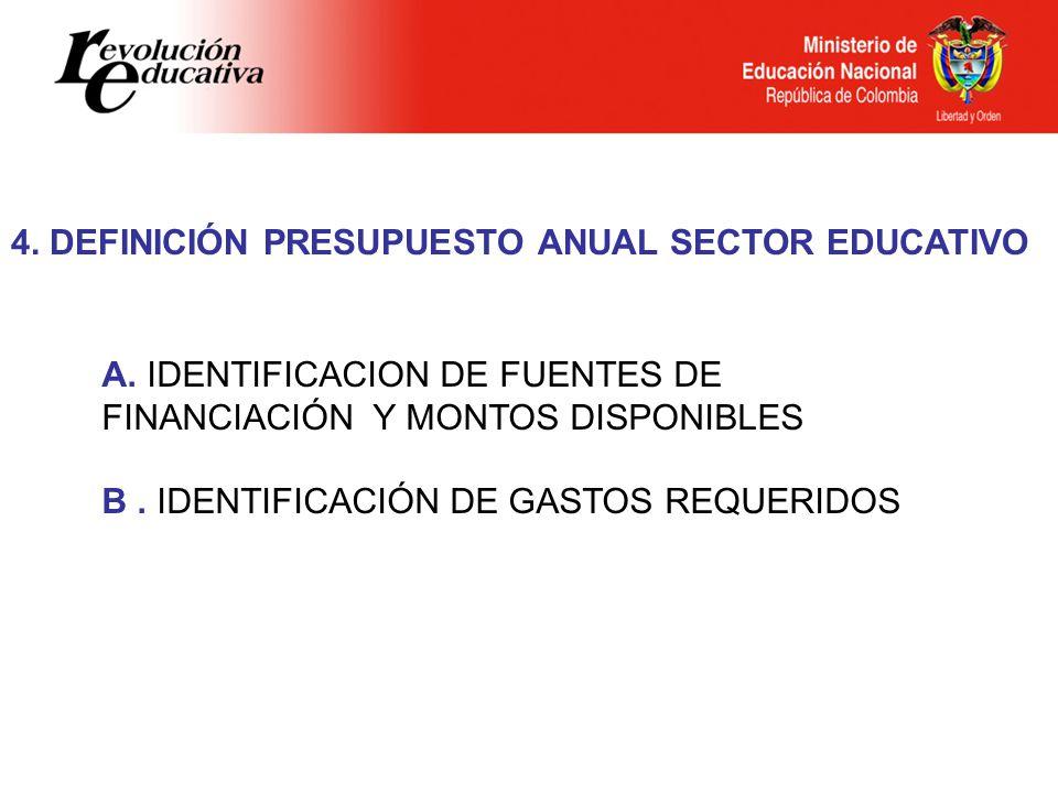 4. DEFINICIÓN PRESUPUESTO ANUAL SECTOR EDUCATIVO A. IDENTIFICACION DE FUENTES DE FINANCIACIÓN Y MONTOS DISPONIBLES B. IDENTIFICACIÓN DE GASTOS REQUERI