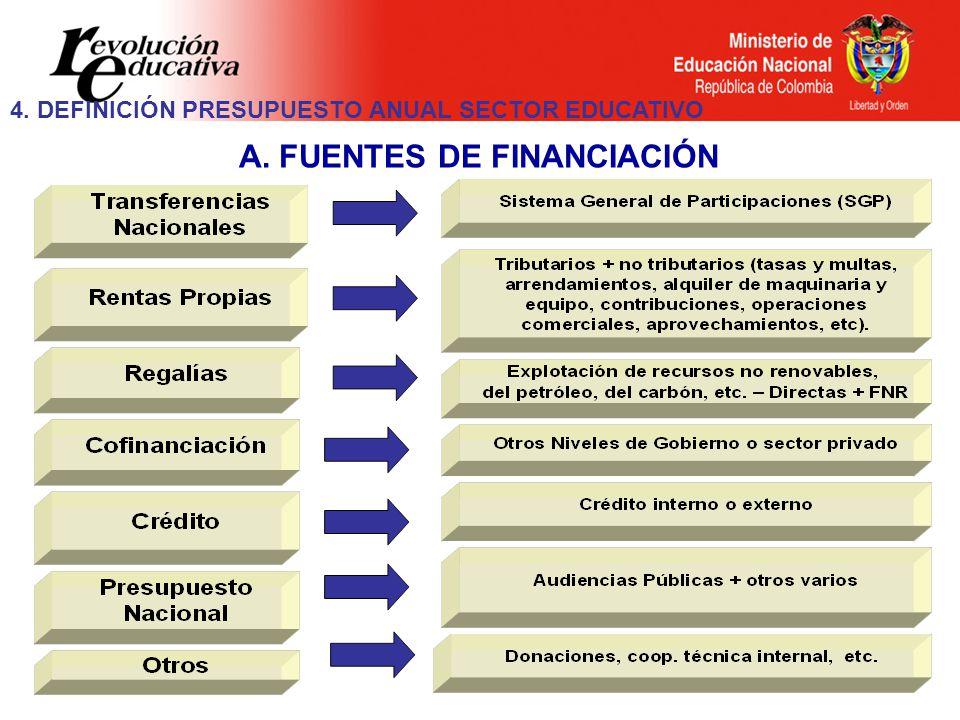 A. FUENTES DE FINANCIACIÓN 4. DEFINICIÓN PRESUPUESTO ANUAL SECTOR EDUCATIVO
