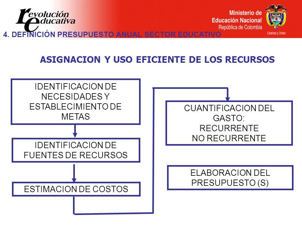 ASIGNACION Y USO EFICIENTE DE LOS RECURSOS IDENTIFICACION DE NECESIDADES Y ESTABLECIMIENTO DE METAS CUANTIFICACION DEL GASTO: RECURRENTE NO RECURRENTE ESTIMACION DE COSTOS ELABORACION DEL PRESUPUESTO (S) IDENTIFICACION DE FUENTES DE RECURSOS 4.