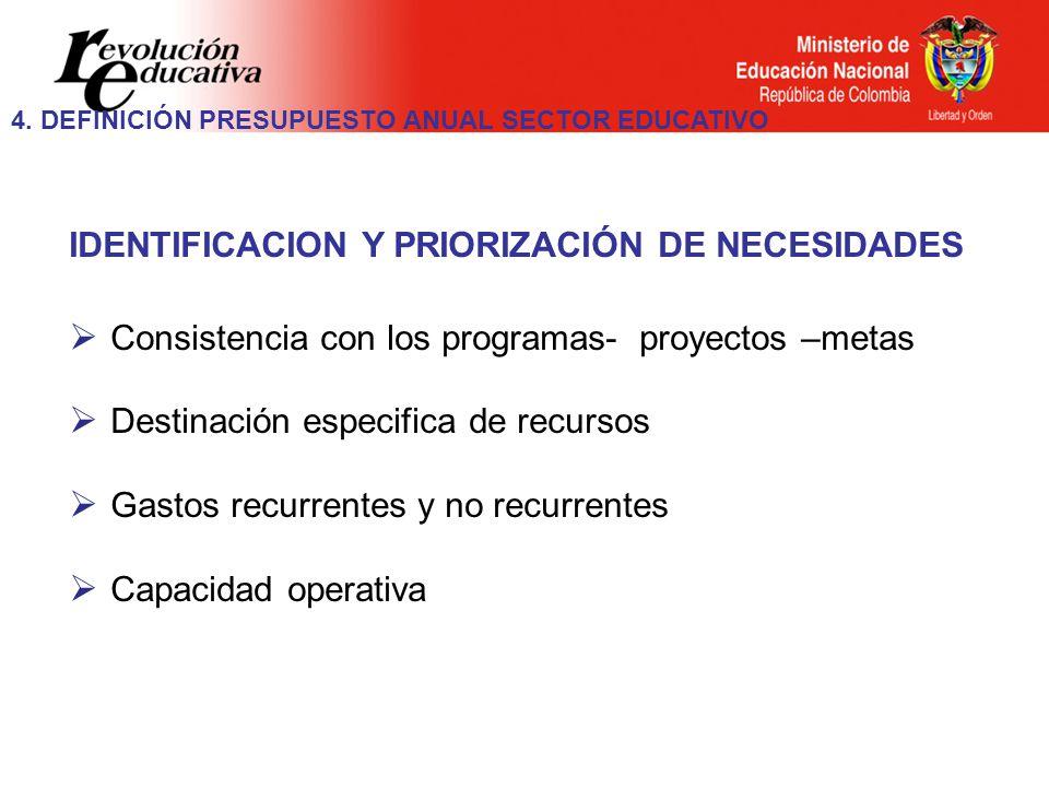 IDENTIFICACION Y PRIORIZACIÓN DE NECESIDADES Consistencia con los programas- proyectos –metas Destinación especifica de recursos Gastos recurrentes y no recurrentes Capacidad operativa 4.