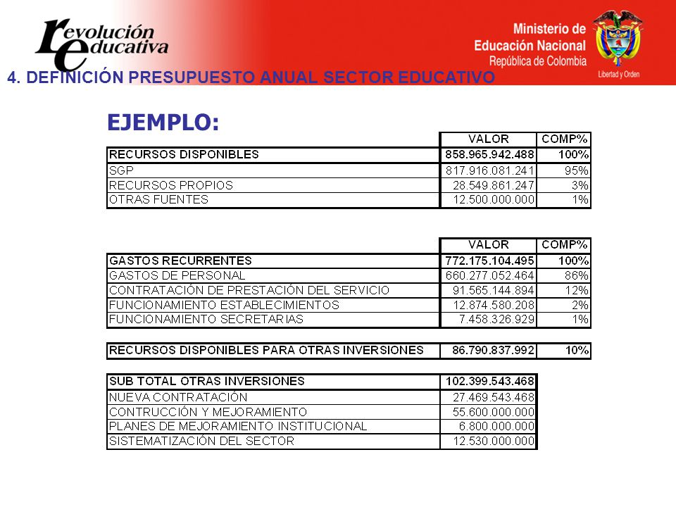 EJEMPLO: 4. DEFINICIÓN PRESUPUESTO ANUAL SECTOR EDUCATIVO