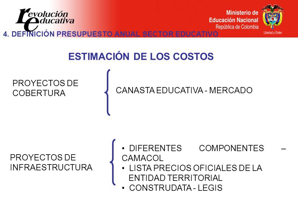 CANASTA EDUCATIVA - MERCADO ESTIMACIÓN DE LOS COSTOS PROYECTOS DE COBERTURA DIFERENTES COMPONENTES – CAMACOL LISTA PRECIOS OFICIALES DE LA ENTIDAD TERRITORIAL CONSTRUDATA - LEGIS PROYECTOS DE INFRAESTRUCTURA 4.