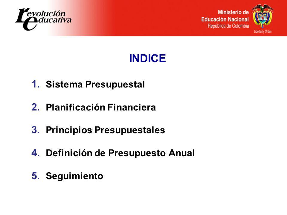 INDICE 1. Sistema Presupuestal 2. Planificación Financiera 3. Principios Presupuestales 4. Definición de Presupuesto Anual 5. Seguimiento