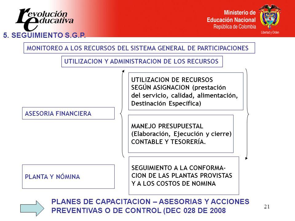 21 MONITOREO A LOS RECURSOS DEL SISTEMA GENERAL DE PARTICIPACIONES ASESORIA FINANCIERA PLANTA Y NÓMINA UTILIZACION Y ADMINISTRACION DE LOS RECURSOS UTILIZACION DE RECURSOS SEGÚN ASIGNACION (prestación del servicio, calidad, alimentación, Destinación Específica) MANEJO PRESUPUESTAL (Elaboración, Ejecución y cierre) CONTABLE Y TESORERÍA.