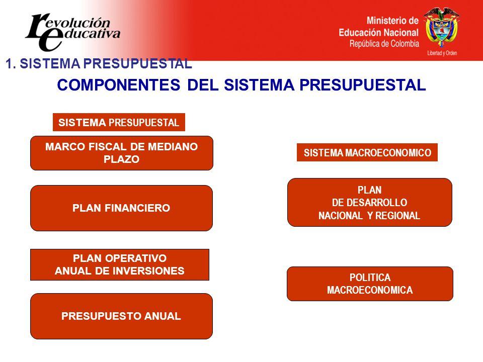 COMPONENTES DEL SISTEMA PRESUPUESTAL PLAN FINANCIERO MARCO FISCAL DE MEDIANO PLAZO PRESUPUESTO ANUAL SISTEMA PRESUPUESTAL PLAN DE DESARROLLO NACIONAL Y REGIONAL POLITICA MACROECONOMICA SISTEMA MACROECONOMICO PLAN OPERATIVO ANUAL DE INVERSIONES 1.
