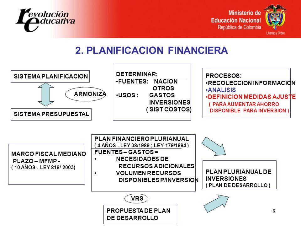8 2. PLANIFICACION FINANCIERA SISTEMA PLANIFICACION SISTEMA PRESUPUESTAL ARMONIZA DETERMINAR: FUENTES: NACION OTROS USOS : GASTOS INVERSIONES ( SIST C