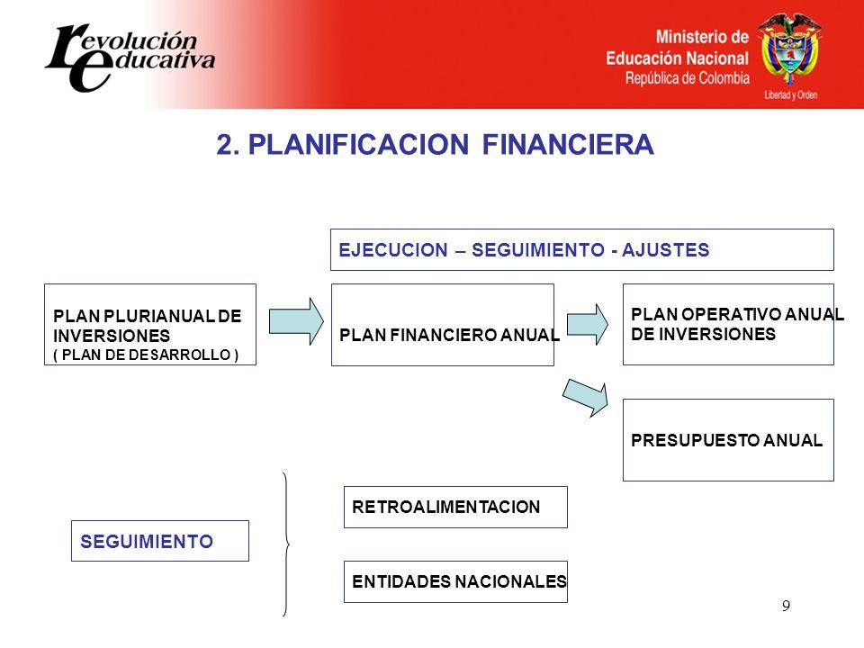 9 PLAN PLURIANUAL DE INVERSIONES ( PLAN DE DESARROLLO ) PLAN FINANCIERO ANUAL PLAN OPERATIVO ANUAL DE INVERSIONES PRESUPUESTO ANUAL EJECUCION – SEGUIMIENTO - AJUSTES SEGUIMIENTO RETROALIMENTACION ENTIDADES NACIONALES 2.
