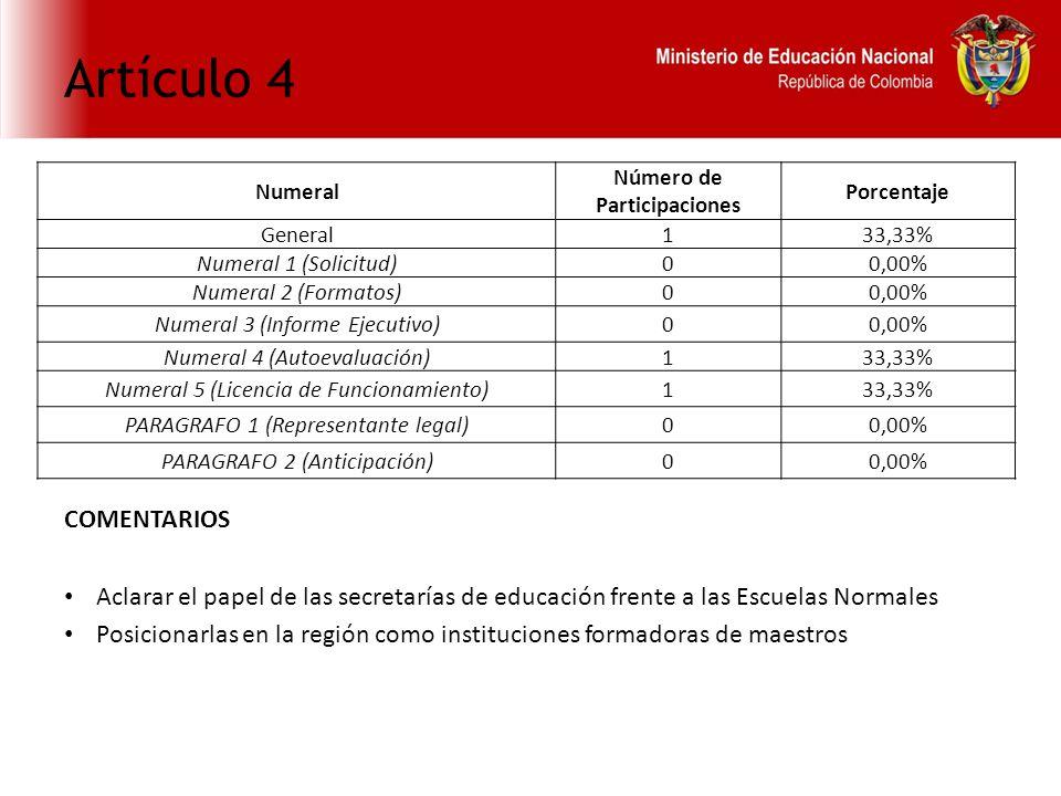 Artículo 4 COMENTARIOS Aclarar el papel de las secretarías de educación frente a las Escuelas Normales Posicionarlas en la región como instituciones formadoras de maestros Numeral Número de Participaciones Porcentaje General133,33% Numeral 1 (Solicitud)00,00% Numeral 2 (Formatos)00,00% Numeral 3 (Informe Ejecutivo)00,00% Numeral 4 (Autoevaluación)133,33% Numeral 5 (Licencia de Funcionamiento)133,33% PARAGRAFO 1 (Representante legal)00,00% PARAGRAFO 2 (Anticipación)00,00%
