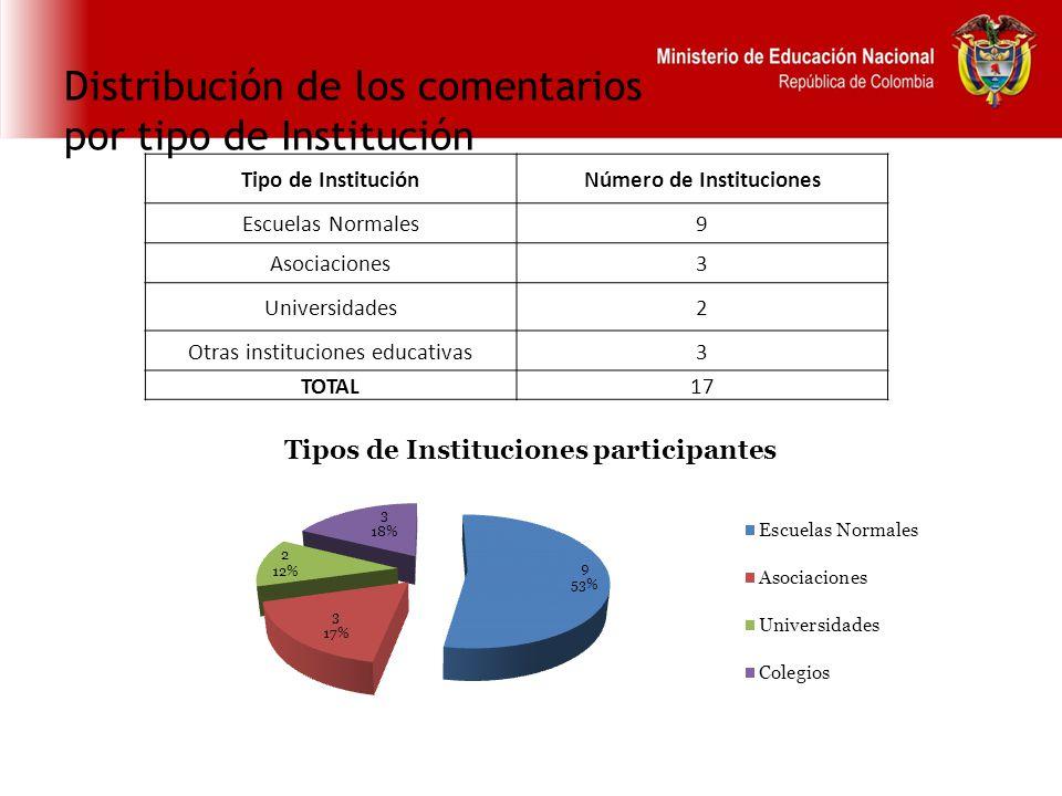 Distribución de los comentarios por tipo de Institución Tipo de InstituciónNúmero de Instituciones Escuelas Normales9 Asociaciones3 Universidades2 Otras instituciones educativas3 TOTAL17