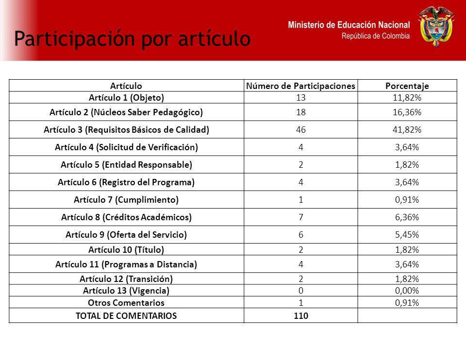 Participación por artículo ArtículoNúmero de ParticipacionesPorcentaje Artículo 1 (Objeto)1311,82% Artículo 2 (Núcleos Saber Pedagógico)1816,36% Artículo 3 (Requisitos Básicos de Calidad)4641,82% Artículo 4 (Solicitud de Verificación)43,64% Artículo 5 (Entidad Responsable)21,82% Artículo 6 (Registro del Programa)43,64% Artículo 7 (Cumplimiento)10,91% Artículo 8 (Créditos Académicos)76,36% Artículo 9 (Oferta del Servicio)65,45% Artículo 10 (Título)21,82% Artículo 11 (Programas a Distancia)43,64% Artículo 12 (Transición)21,82% Artículo 13 (Vigencia)00,00% Otros Comentarios10,91% TOTAL DE COMENTARIOS110
