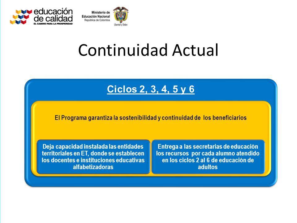 Continuidad Actual Ciclos 2, 3, 4, 5 y 6 El Programa garantiza la sostenibilidad y continuidad de los beneficiarios Deja capacidad instalada las entid