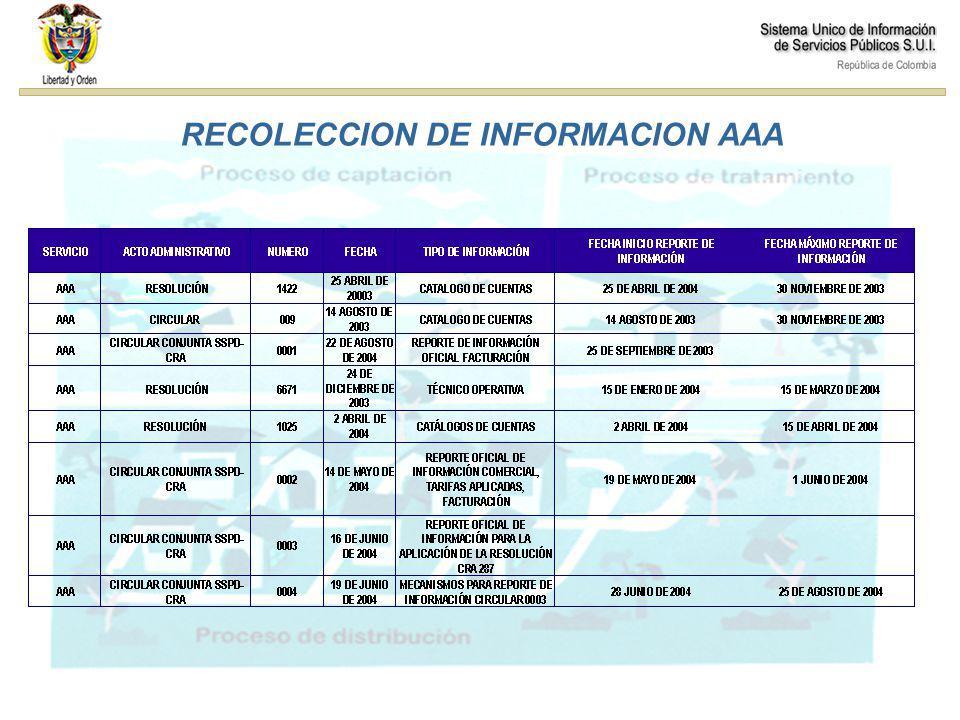 Comisiones RECOLECCION DE INFORMACION AAA