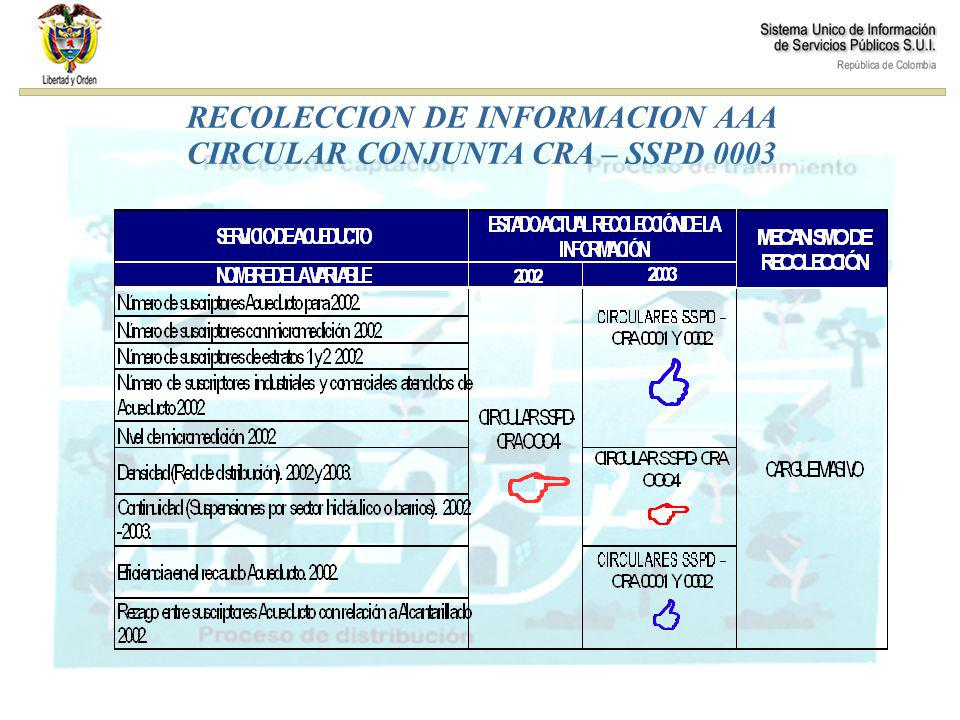 INICIO INGRESO SUI VALIDACIÓN USUARIO Y CONTRASEÑA FORMULARIOS SERVICIOAAA REPORTE DE INFORMACIÓN RECOLECCIÓN 1 2 3 4 5 VALIDACIÓN CERTIFICACIÓN (RADICADO) 5 6 7