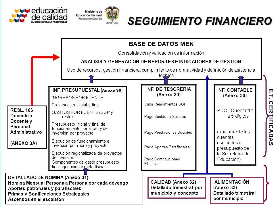 ANALISIS Y GENERACIÓN DE REPORTESANALISIS Y GENERACIÓN DE REPORTES Uso de recursos, cumplimiento de normatividad y definición de asistencia técnica re