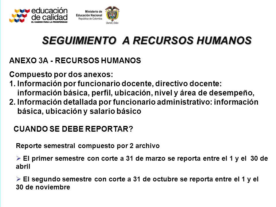 SEGUIMIENTO A RECURSOS HUMANOS ANEXO 3A - RECURSOS HUMANOS Compuesto por dos anexos: 1.Información por funcionario docente, directivo docente: informa